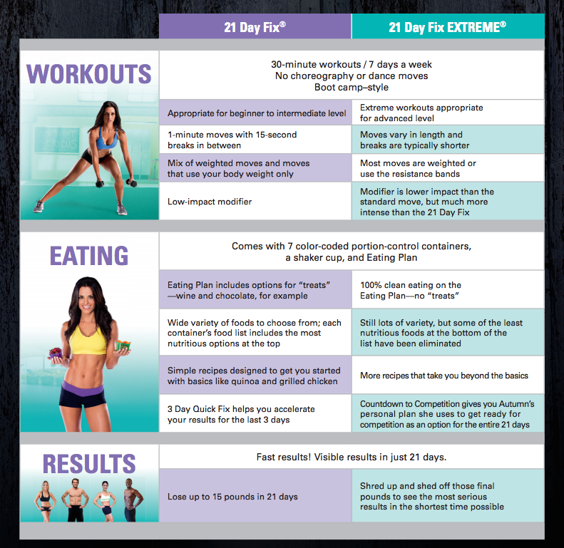 What is the difference between the 21 Day Fix & Fix Extreme?